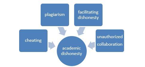 Academic dishonesty image