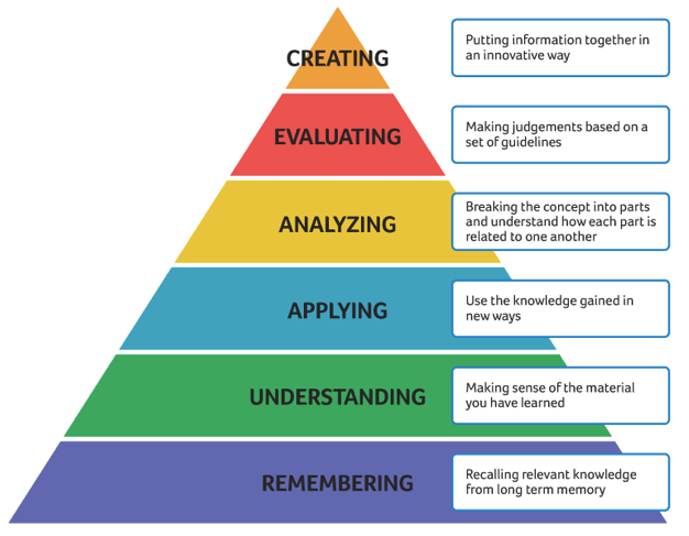 UConn Center for Teacing and Learning, Writing Learning Objectives